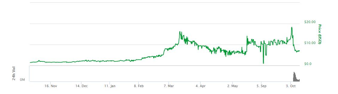 Augur price chart